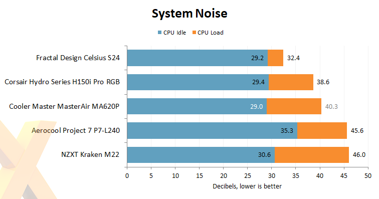 Review: Cooler Master MasterAir MA620P - Cooling - HEXUS net