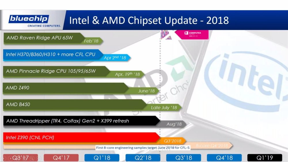 German IT distributor shares AMD and Intel 2018 CPU roadmaps - CPU