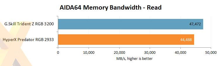 Review: HyperX Predator RGB 16GB DDR4-2933 (HX429C15PB3AK2