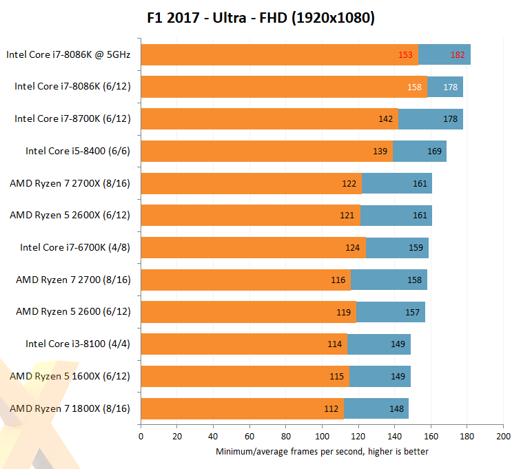 Review Intel Core I7 8086k 14nm Cpu Hexus Net Page 6