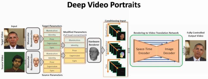 Deep Video Portraits