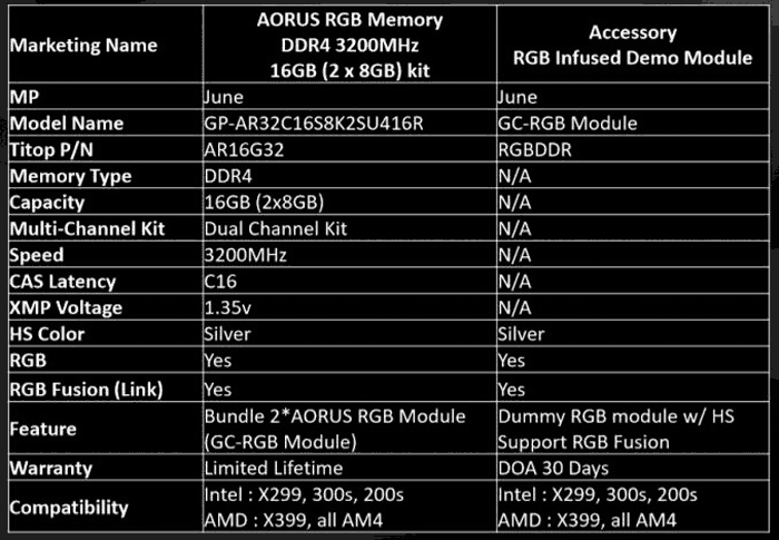 Gigabyte enters PC RAM market with 16GB Aorus RGB DDR4 kit