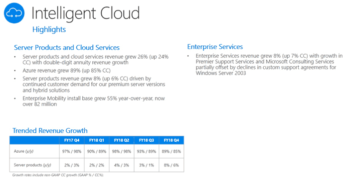 Microsoft Report Massive Spike In Profits Due To Azure Cloud