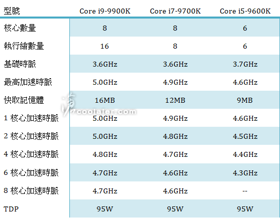Intel Core i9-9900K: 8C/16T, Core i7-9700K: 8C/8T with no HT