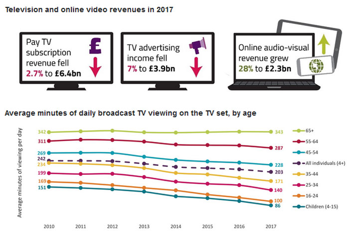 Streaming services overtake pay TV in the UK