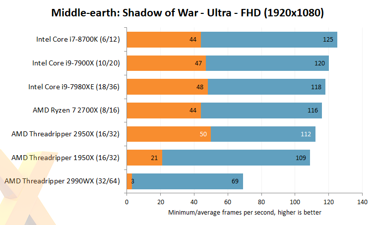 Review: AMD Ryzen Threadripper 2950X - CPU - HEXUS net - Page 8