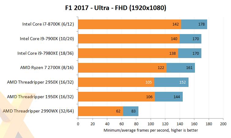 Review: AMD Ryzen Threadripper 2950X - CPU - HEXUS net - Page 7