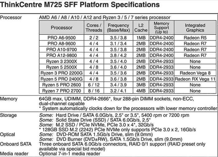 Lenovo shares AMD Ryzen 3 2300X and Ryzen 5 2500X specs
