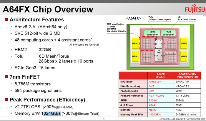 677f20c2 3d58 49d1 b1de 0e0d8e8e0976 - Fujitsu reveals the A64FX, an Arm-based supercomputer CPU