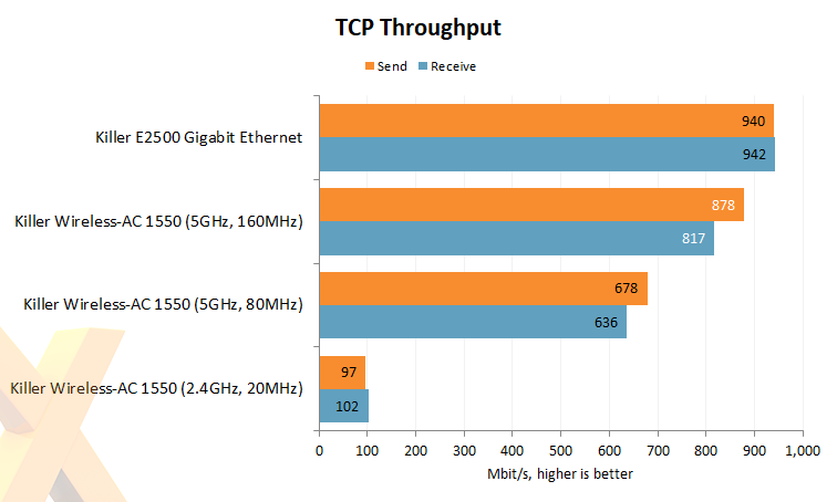 Review: Killer Wireless-AC 1550 - Network - HEXUS net - Page 2
