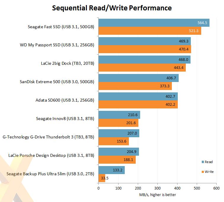 Review: Seagate Fast SSD - Storage - HEXUS net