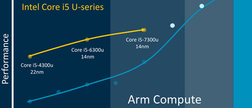 Arm promises Intel Core i5 performance at lower power - CPU - News