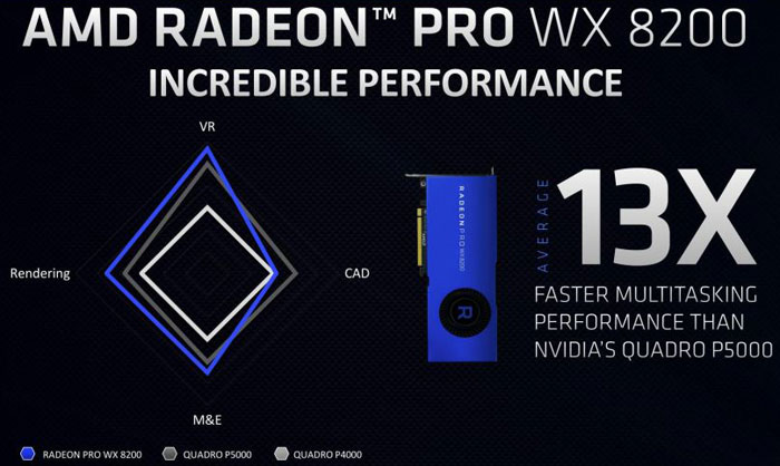 AMD intros Radeon Pro WX 8200 at SIGGRAPH 2018 - Graphics - News