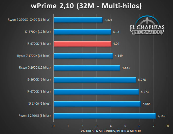 Intel Core i7 9700K review sneaks out early - CPU - News