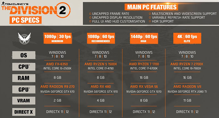 The Division 2 PC features and system requirements shared - PC