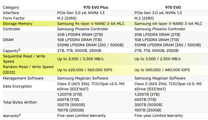 Samsung 970 EVO Plus NVMe SSD features firm's 5th gen V-NAND