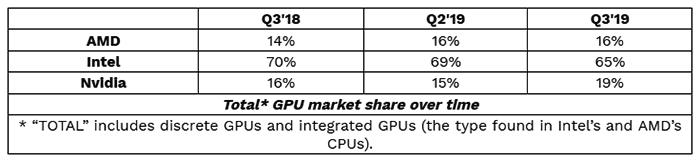 Jpr Comments On Sharp Rise In Global Gpu Shipments Graphics News Hexus Net