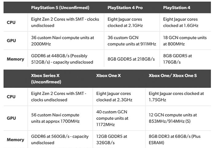 Is The Next Gen Xbox Gpu More Powerful Than The Rx 5700 Xt Hardware News Hexus Net