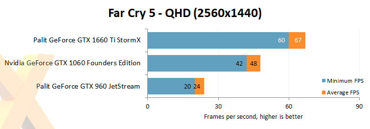 Nvidia GeForce GTX 1660 Ti vs  GTX 1060 vs  GTX 960 - Graphics