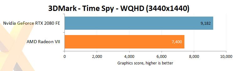 Radeon VII vs  GeForce RTX 2080 at 3,440x1,440 (WQHD) - Graphics