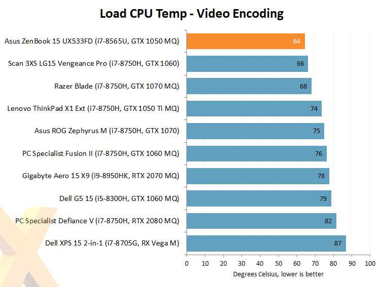 Review: Asus ZenBook 15 UX533FD - Laptop - HEXUS net - Page 10