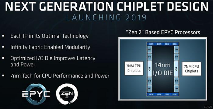 AMD adds 3rd Gen Ryzen Threadripper to 2019 roadmap - CPU - News