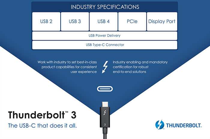 USB 4 standard based on Thunderbolt, cross-compatible back to USB 2.0