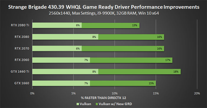 Nvidia GeForce GTX 1650 launch driver is eating up CPU time