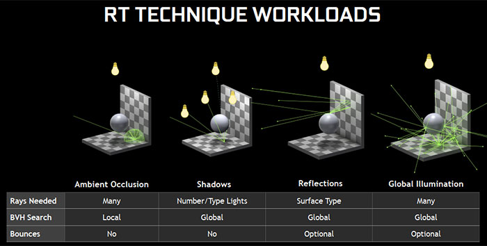 Nvidia Delivers Ray Tracing to GTX GPUs Along With Tech Demos