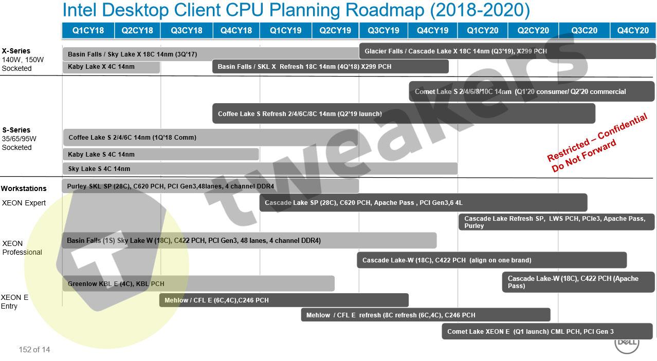 Intel desktop client roadmap to Q4 2020 leaks - no 10nm