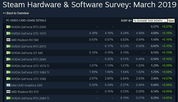 Nvidia GeForce RTX cards start to gain traction in Steam survey