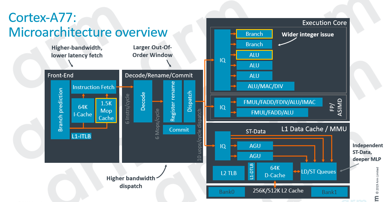 Arm releases Cortex-A77 CPU for next-gen mobile devices