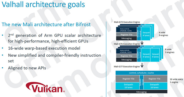 Arm Mali-G77 Valhall architecture GPU delivers 1 4x perf