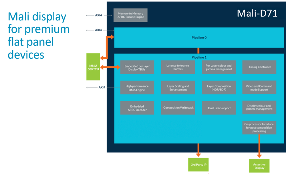 Arm introduces Mali-D77 DPU primed for virtual reality