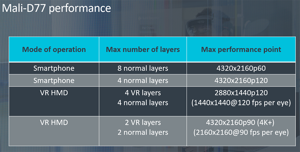 Arm introduces Mali-D77 DPU primed for virtual reality headsets