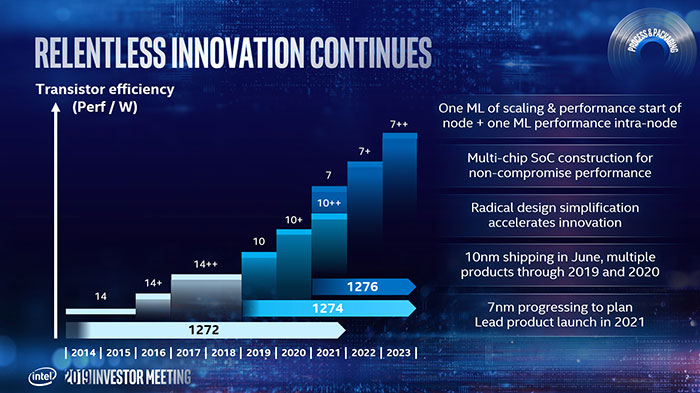 Intel shows intent to transition to 7nm from 2021 - CPU