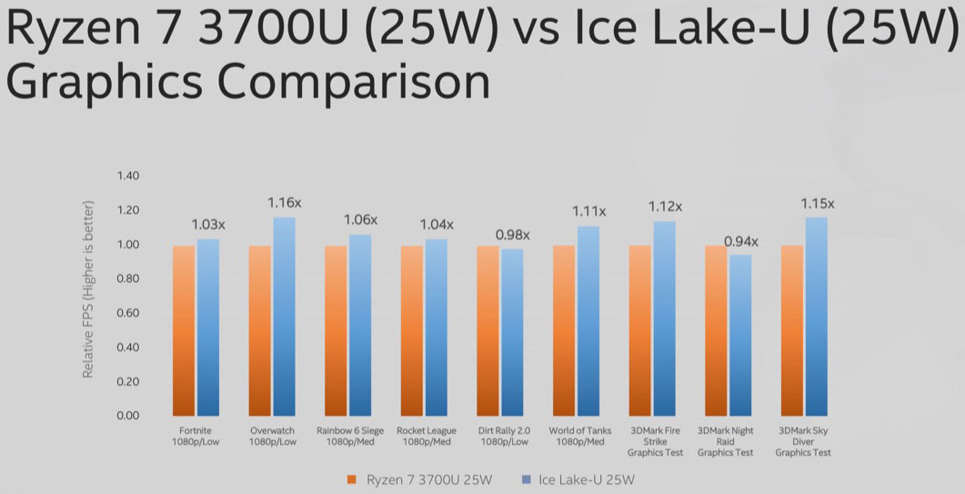 Intel teases 10nm Ice Lake gaming perf and 5GHz all-core 9900KS
