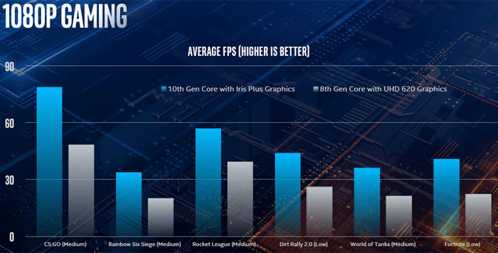 Intel unveils its 10nm Ice Lake mobile processors - CPU