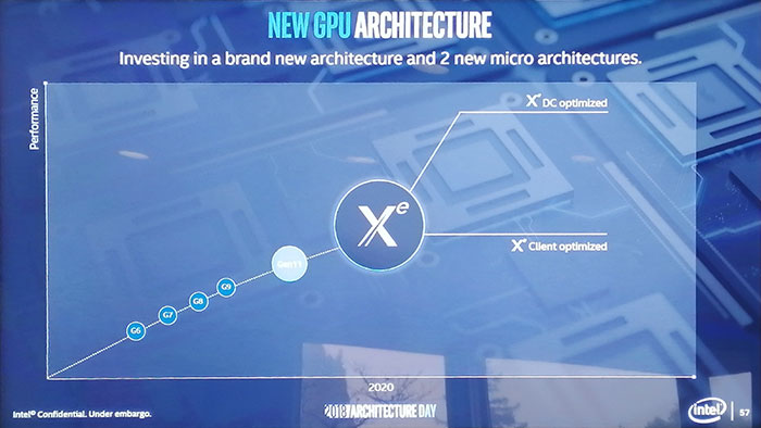 Some Intel Xe GPUs to support raytracing in hardware - Graphics