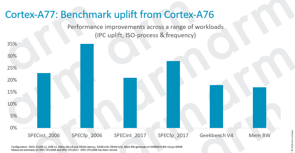Arm Releases Cortex-a77 Cpu For Next-gen Mobile Devices - Cpu - News