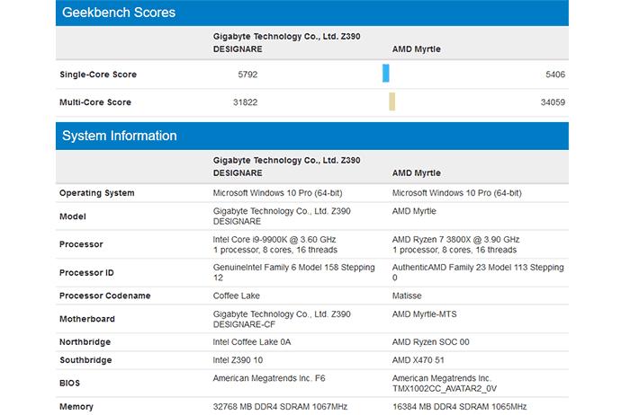 AMD Ryzen 7 3800X CPU Geekbench results spotted - CPU - News