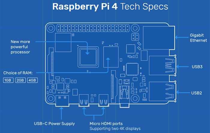 Raspberry Pi 4 available, touts '3x performance' boost - Systems