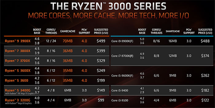 AMD Ryzen 7 3800X CPU Geekbench results spotted - CPU - News