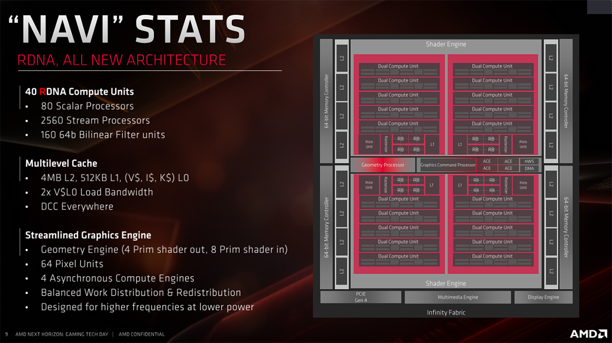The Architecture Behind Amd U0026 39 S Rdna And Navi Gpus