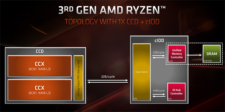 AMD Ryzen 3rd gen  ZEN 2 processors for audio PC - Page 7