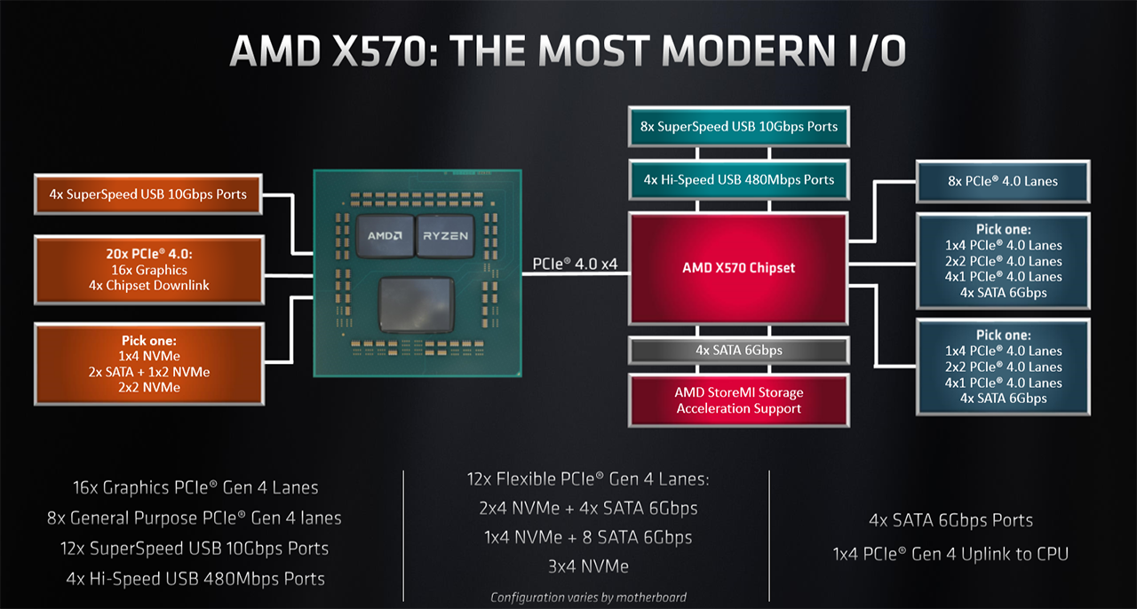 AMD Ryzen 3000-supporting X570 chipset examined - Mainboard