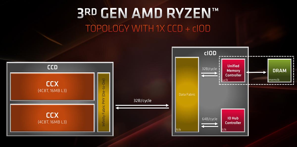 The architecture behind AMD's Zen 2 and Ryzen 3000 CPUs - CPU - News