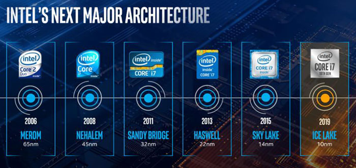 Leaked benchmarks show sizable Intel Sunny Cove IPC uplift - CPU