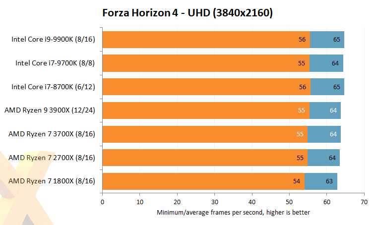 Review: AMD Ryzen 9 3900X and Ryzen 7 3700X - CPU - HEXUS net - Page 8