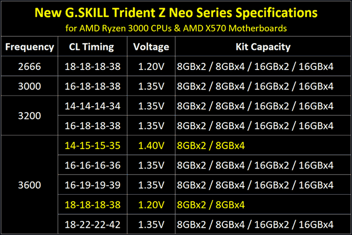 G Skill Trident Z Neo DDR4 RAM is optimised for Ryzen 3000